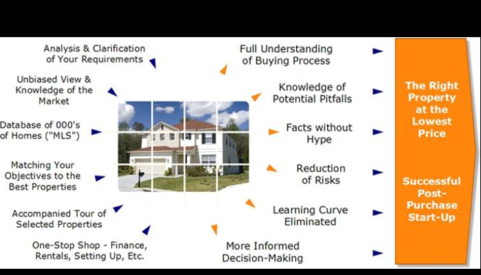 florida property buying process